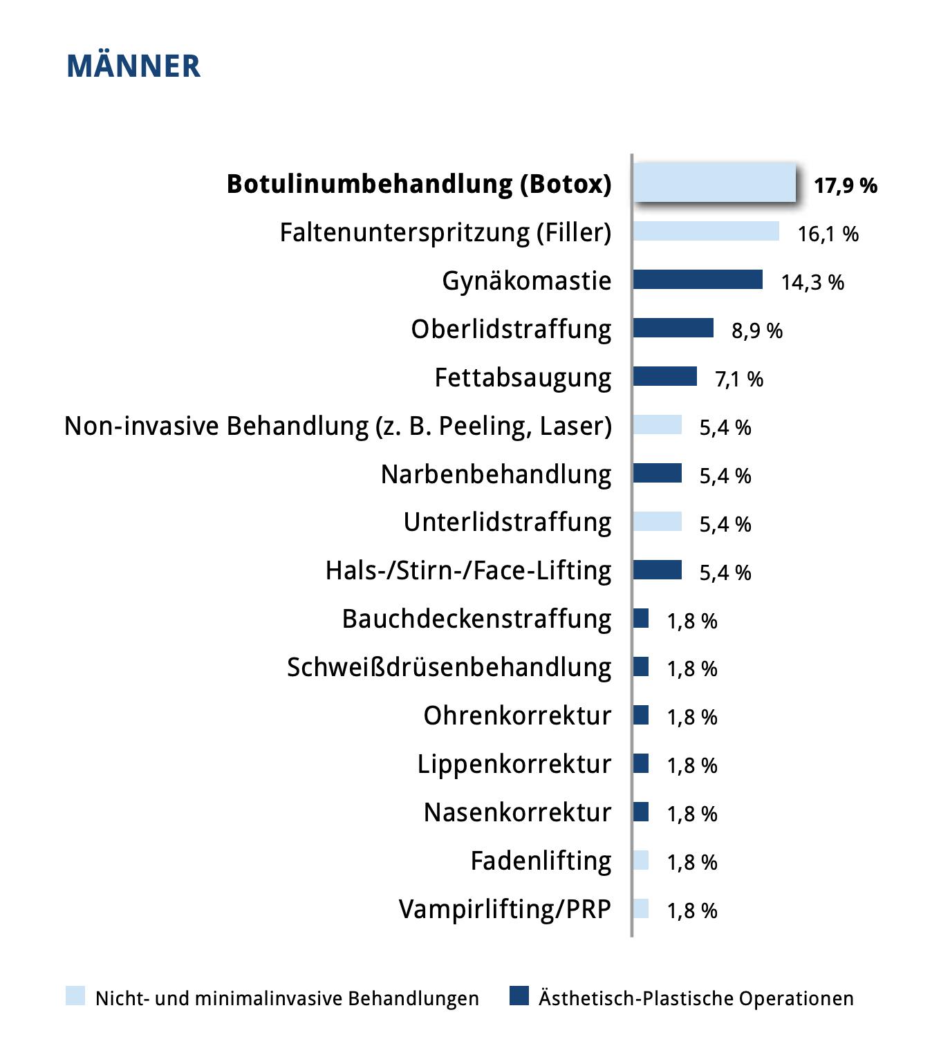 * Quelle: https://www.dgaepc.de/wp-content/uploads/2020/09/DGA%CC%88PC_Statistik-2019-2020_101120.pdf
